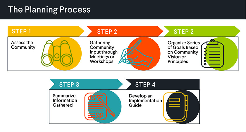 The Planning Process horizontal
